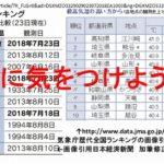 2018年7月23日 今日の話題!日本一の気温達成、ハイアンドローさて体温より高いか低いか?どっち?