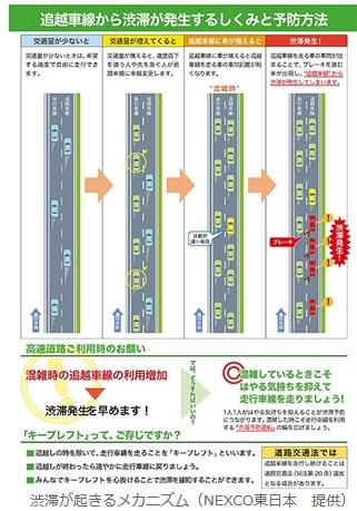 渋滞のメカニズム